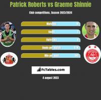 Patrick Roberts vs Graeme Shinnie h2h player stats