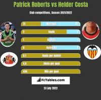 Patrick Roberts vs Helder Costa h2h player stats