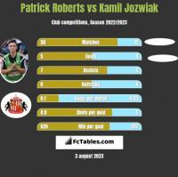 Patrick Roberts vs Kamil Jozwiak h2h player stats