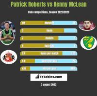 Patrick Roberts vs Kenny McLean h2h player stats