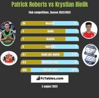Patrick Roberts vs Krystian Bielik h2h player stats