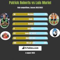 Patrick Roberts vs Luis Muriel h2h player stats