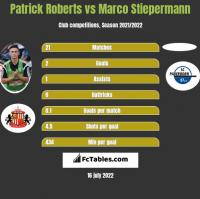 Patrick Roberts vs Marco Stiepermann h2h player stats