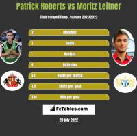 Patrick Roberts vs Moritz Leitner h2h player stats