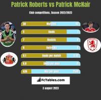 Patrick Roberts vs Patrick McNair h2h player stats
