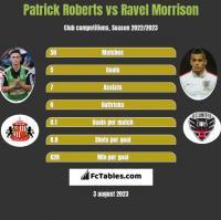 Patrick Roberts vs Ravel Morrison h2h player stats