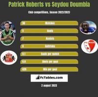 Patrick Roberts vs Seydou Doumbia h2h player stats