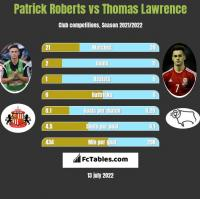 Patrick Roberts vs Thomas Lawrence h2h player stats