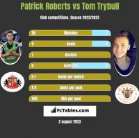 Patrick Roberts vs Tom Trybull h2h player stats