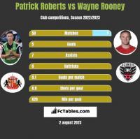 Patrick Roberts vs Wayne Rooney h2h player stats