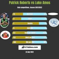 Patrick Roberts vs Luke Amos h2h player stats