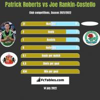 Patrick Roberts vs Joe Rankin-Costello h2h player stats