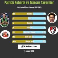 Patrick Roberts vs Marcus Tavernier h2h player stats