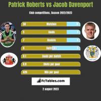 Patrick Roberts vs Jacob Davenport h2h player stats