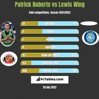 Patrick Roberts vs Lewis Wing h2h player stats