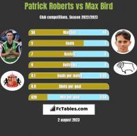 Patrick Roberts vs Max Bird h2h player stats