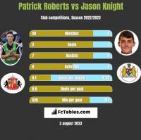Patrick Roberts vs Jason Knight h2h player stats