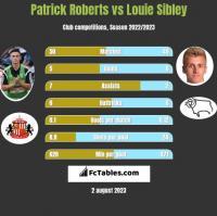 Patrick Roberts vs Louie Sibley h2h player stats