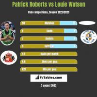 Patrick Roberts vs Louie Watson h2h player stats