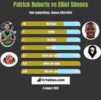 Patrick Roberts vs Elliot Simoes h2h player stats