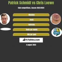 Patrick Schmidt vs Chris Loewe h2h player stats