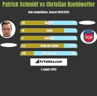 Patrick Schmidt vs Christian Kuehlwetter h2h player stats