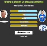 Patrick Schmidt vs Marcin Kaminski h2h player stats