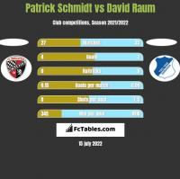 Patrick Schmidt vs David Raum h2h player stats