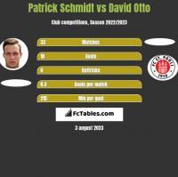 Patrick Schmidt vs David Otto h2h player stats