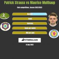 Patrick Strauss vs Maurice Multhaup h2h player stats
