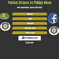 Patrick Strauss vs Philipp Riese h2h player stats