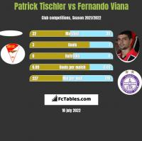 Patrick Tischler vs Fernando Viana h2h player stats
