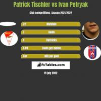 Patrick Tischler vs Ivan Petryak h2h player stats