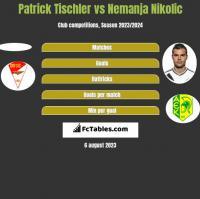 Patrick Tischler vs Nemanja Nikolic h2h player stats