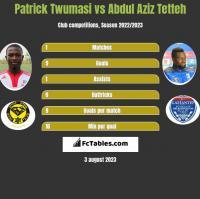 Patrick Twumasi vs Abdul Aziz Tetteh h2h player stats