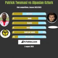 Patrick Twumasi vs Alpaslan Ozturk h2h player stats