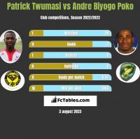 Patrick Twumasi vs Andre Biyogo Poko h2h player stats