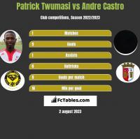 Patrick Twumasi vs Andre Castro h2h player stats