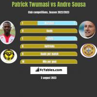Patrick Twumasi vs Andre Sousa h2h player stats