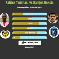 Patrick Twumasi vs Danijel Aleksic h2h player stats