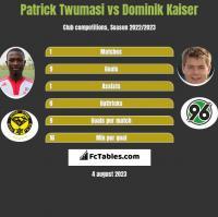 Patrick Twumasi vs Dominik Kaiser h2h player stats