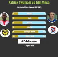 Patrick Twumasi vs Edin Visca h2h player stats