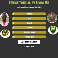 Patrick Twumasi vs Eljero Elia h2h player stats