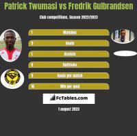 Patrick Twumasi vs Fredrik Gulbrandsen h2h player stats