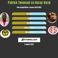 Patrick Twumasi vs Guray Vural h2h player stats