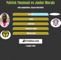 Patrick Twumasi vs Junior Morais h2h player stats