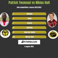 Patrick Twumasi vs Niklas Hult h2h player stats