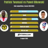 Patrick Twumasi vs Pawel Olkowski h2h player stats