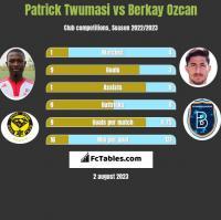Patrick Twumasi vs Berkay Ozcan h2h player stats