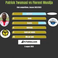 Patrick Twumasi vs Florent Muslija h2h player stats